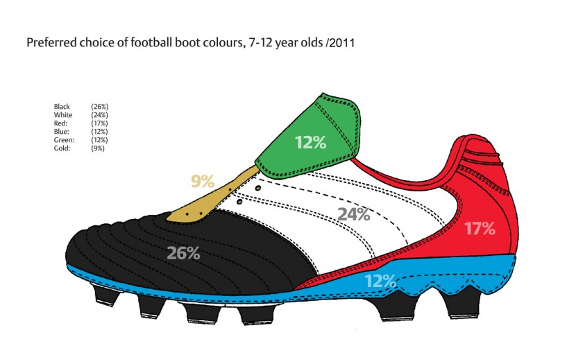 Black boots dying out of football