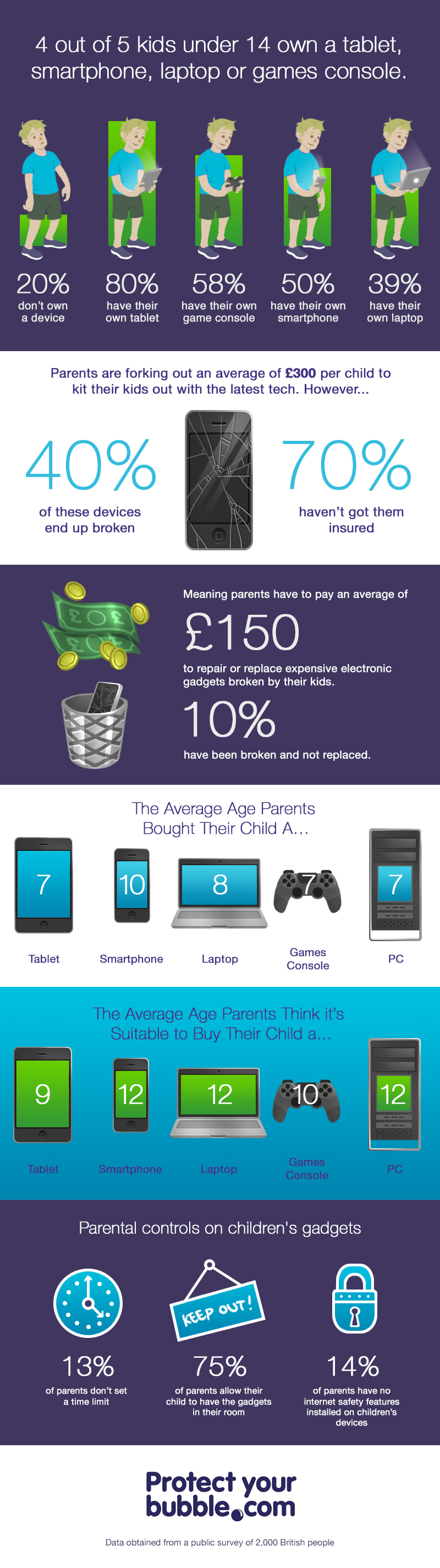 Three quarters of gadgets owned by children aren't insured – despite almost half ending up broken