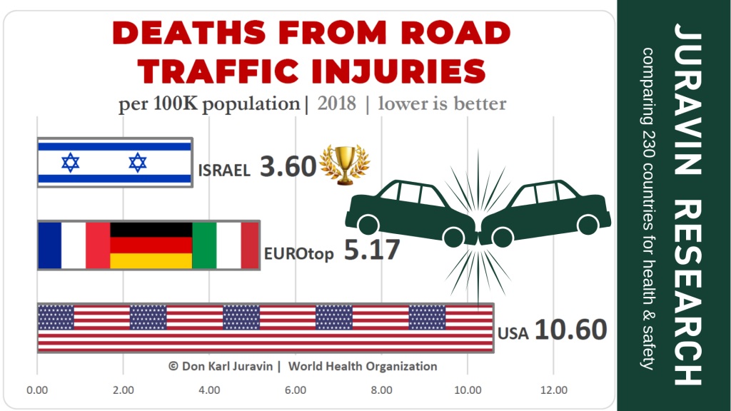 Car accidents statistics by Don Karl Juravin