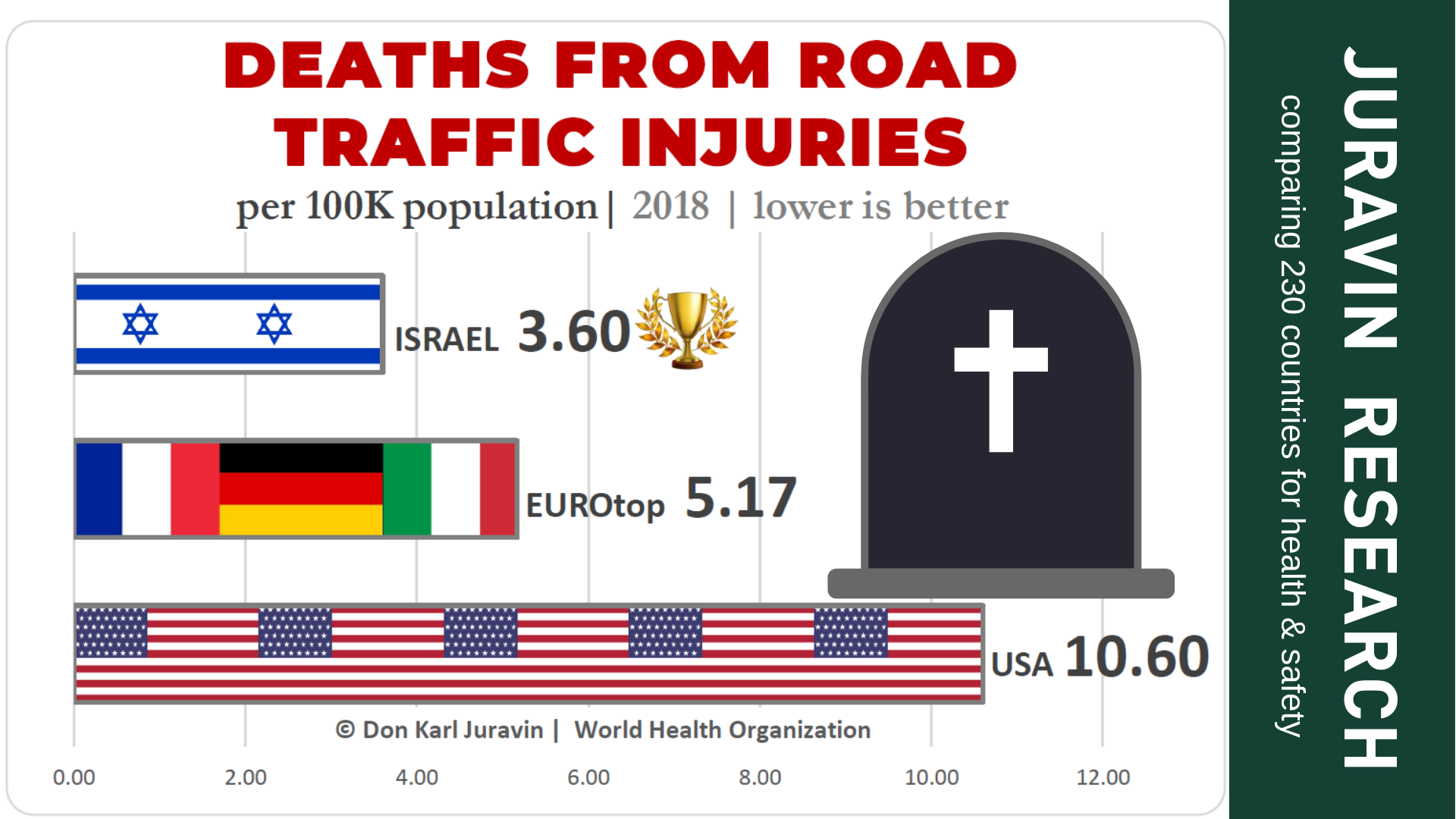 CAR ACCIDENTS – LATEST STATISTICS COMPARING 230 COUNTRIES