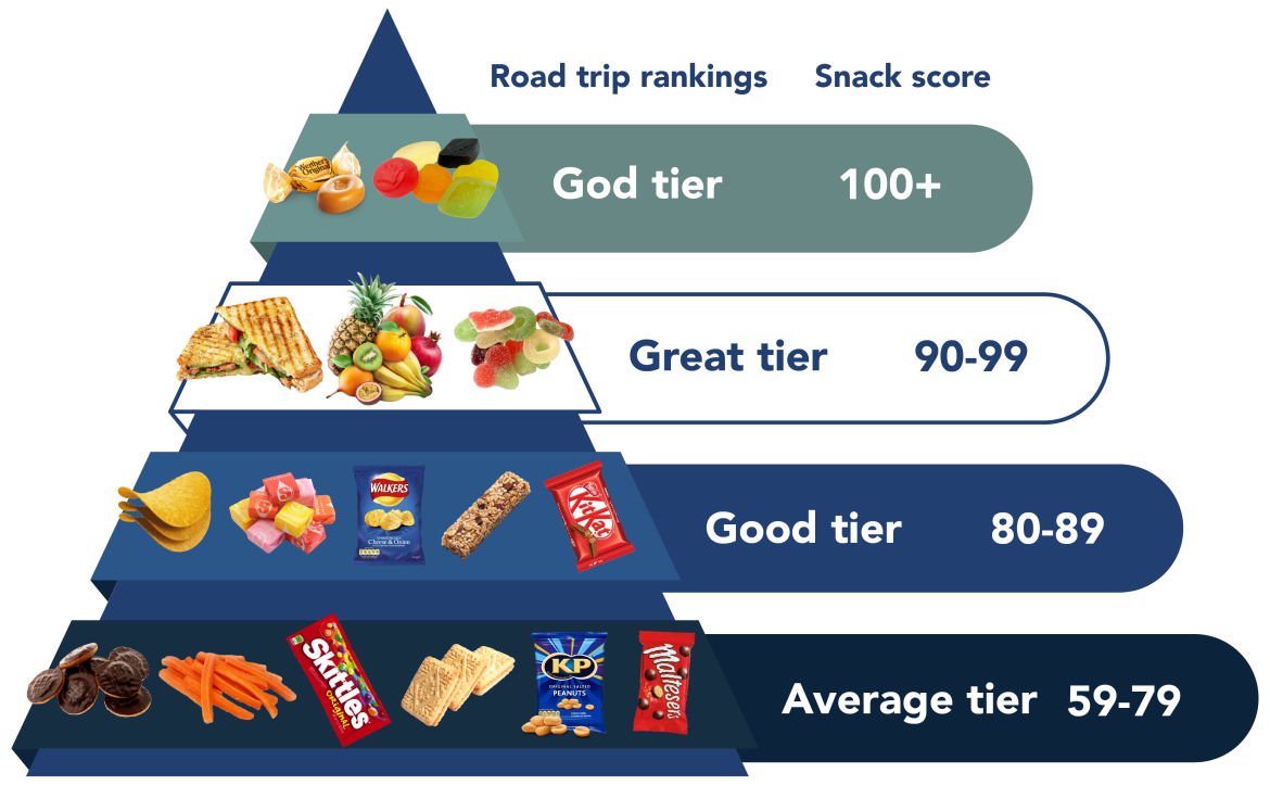 A need for nostalgia: Wine Gums and Werther's Originals are the ultimate road trip snacks this summer, new survey finds